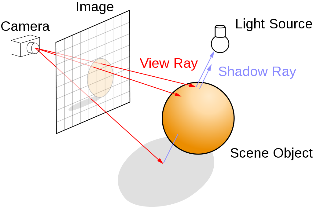 ray-tracing 中,光束是從相機射出來的。<sup>[1]</sup>